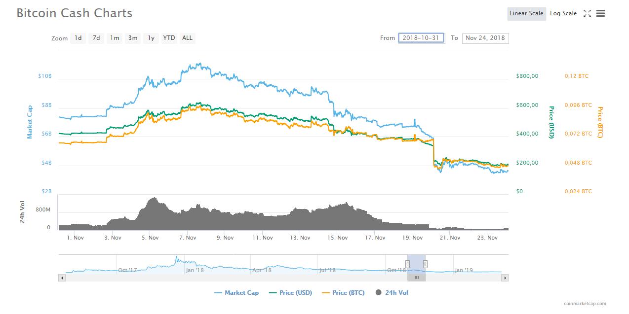 bitcoin cash trading bot