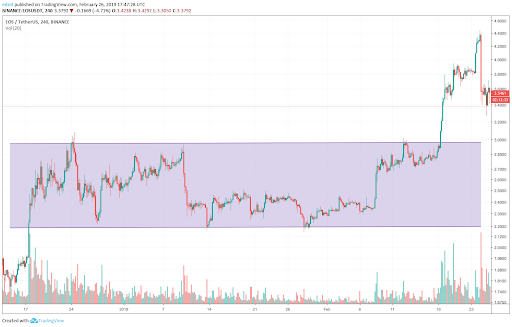 support1 - All You Need to Know About Support and Resistance