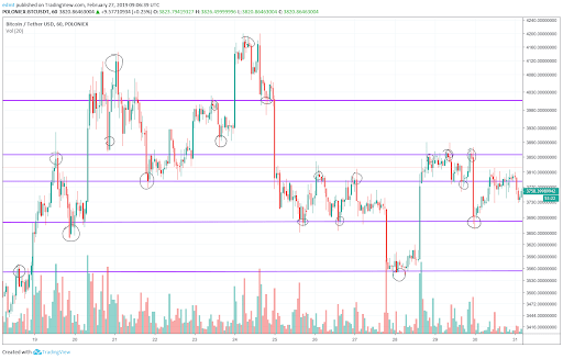 support4 - All You Need to Know About Support and Resistance