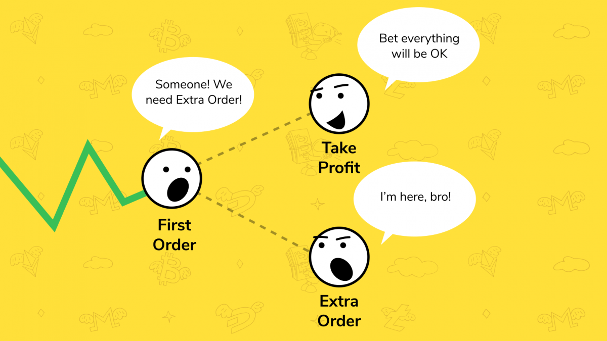 Using Extra Orders in Crypto Trading. Explained