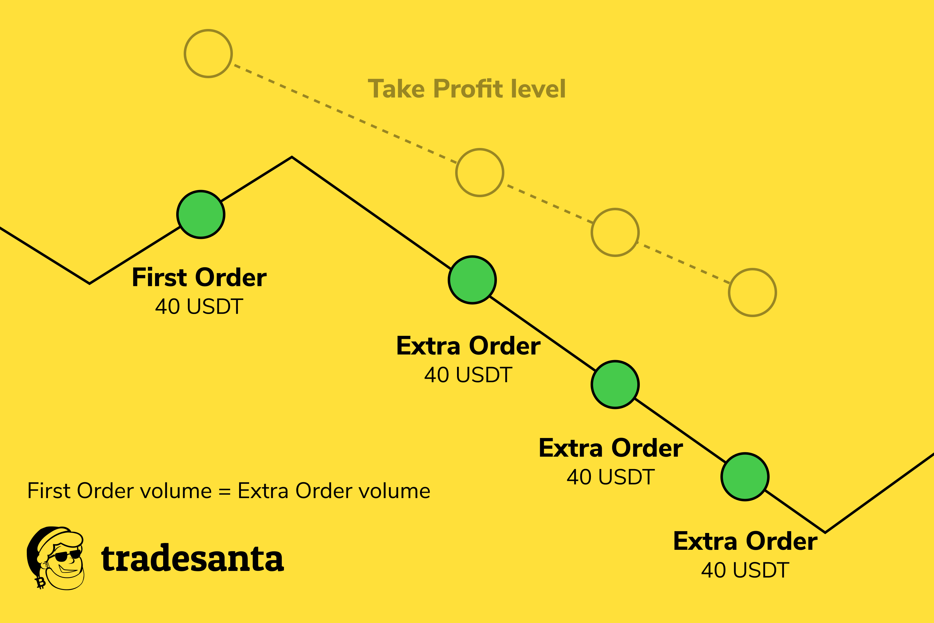 Frame 75.5 1 - Using Extra Orders in Crypto Trading. Explained