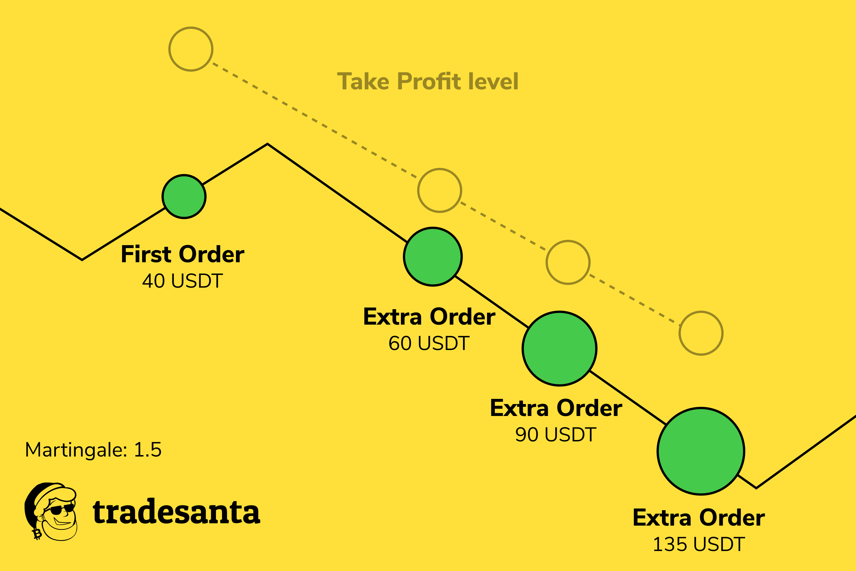 Frame 75.6 - Using Extra Orders in Crypto Trading. Explained