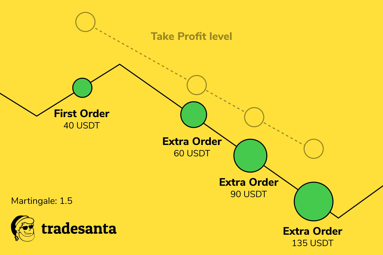 secretul de a face bani pe luna bitcoin