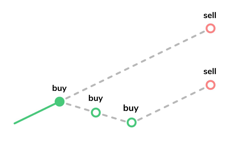 setup3 - How to Set Up a Trading Bot on TradeSanta?