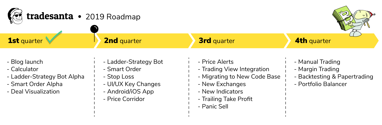 TradeSanta 2019 Roadmap