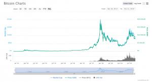 BTC-all-time-chart