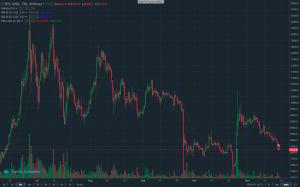 Bitcoin trading: Price chart – TradeSanta
