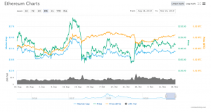 Ethereum volatility over a period of 3 months, from August to November, 2019