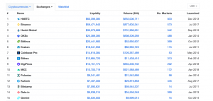 Top Exchanges by Liquidity 300x143 - How to trade Bitcoin (BTC)