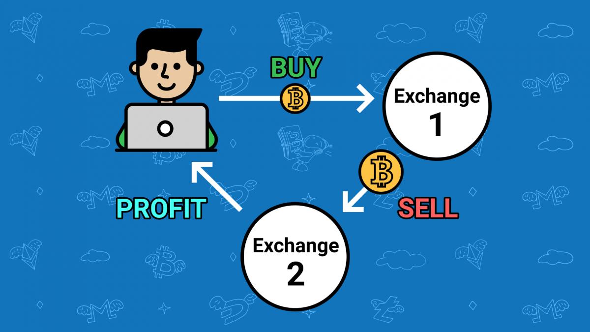 Arbitrage in crypto trading