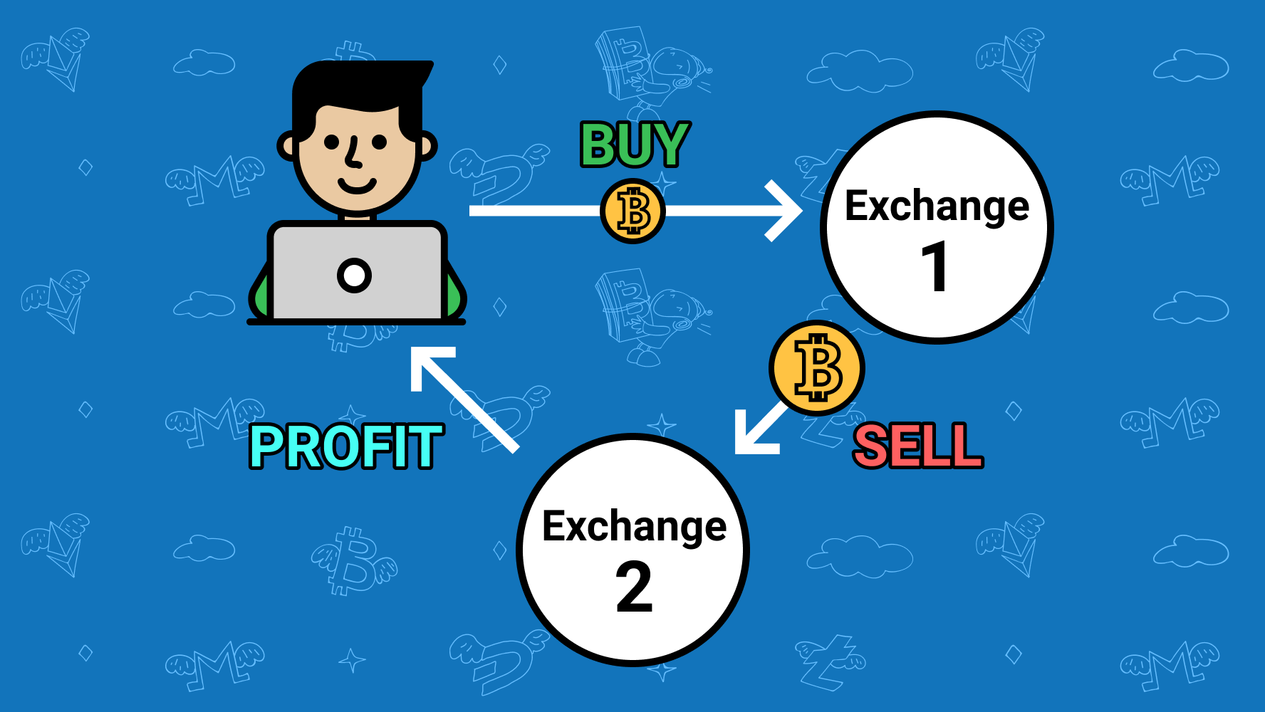 cryptocurrency exchange arbitrage software