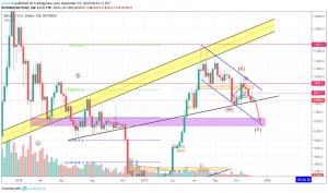Bitcoin price chart – Start Bitcoin bot on TradeSanta