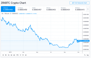ZRX coin vs. BTC Price chart