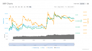 XRP trading chart – XRP Review – TradeSanta