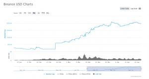 BUSD coin market cap 300x161 - A new safe-haven asset?