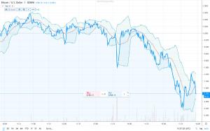 BollingerBands 300x187 - Volatility indicators