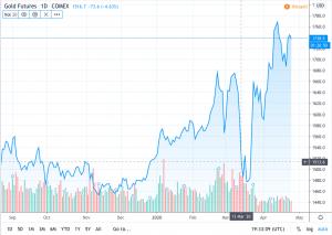 Comex crash 300x213 - A new safe-haven asset?