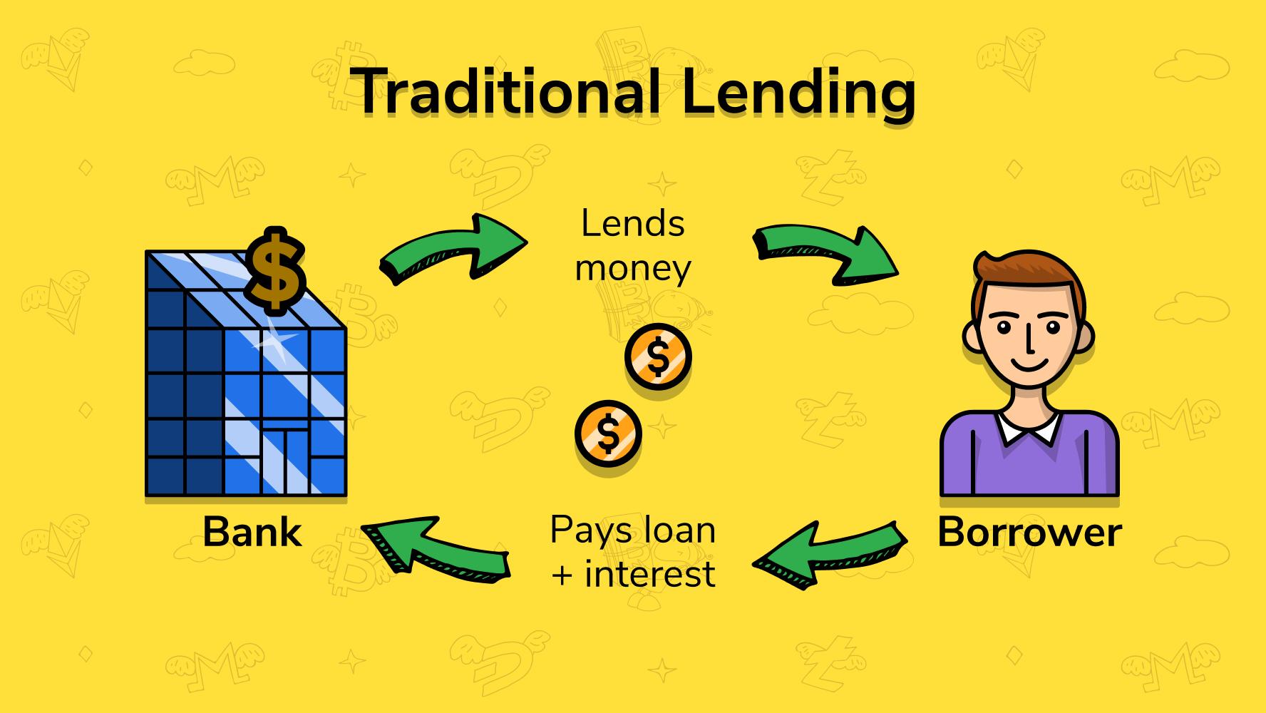 lend1 - Crypto Lending Explained 2021
