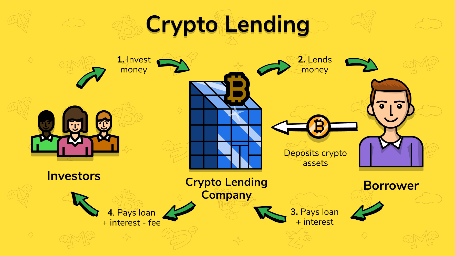 lend2 - Crypto Lending Explained 2021