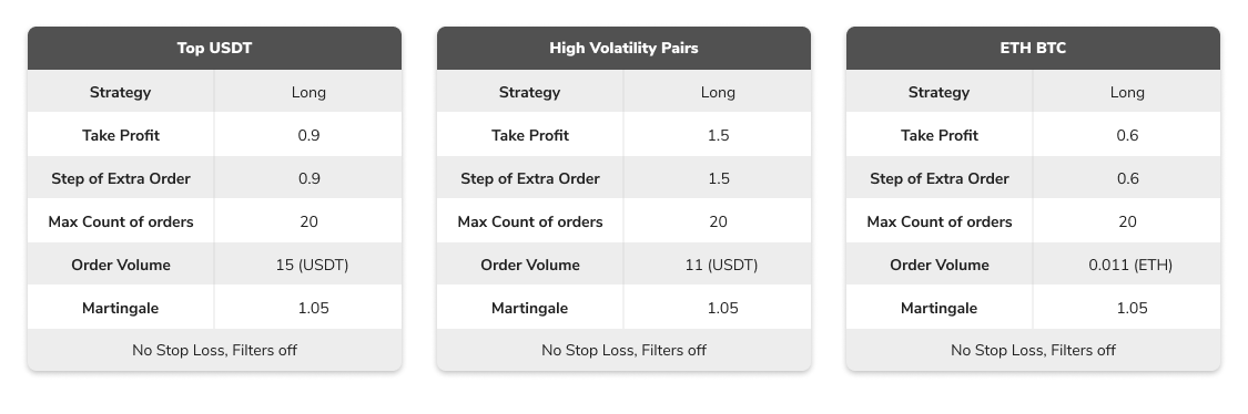 top trading pairs - TradeSanta traders reveal their strategies